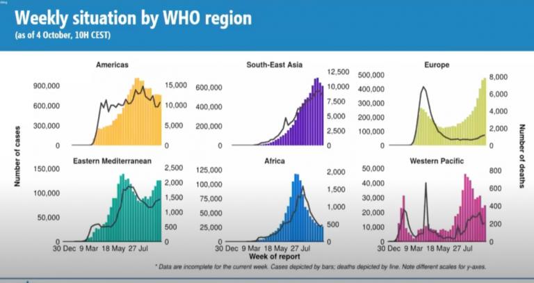 De WHO bevestigt (per ongeluk) dat covid niet gevaarlijker is dan griep